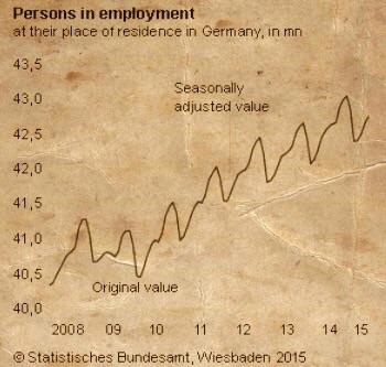 อัตราการว่างงาน