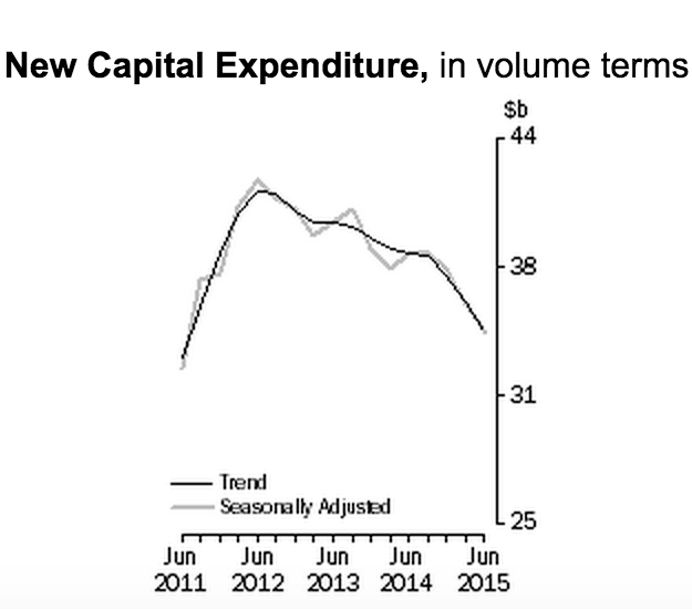 The Private Capital Expenditure