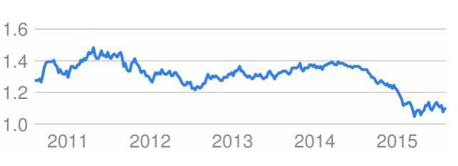 ชาร์แสดงอัตราแลกเปลี่ยน ภาพจากGoogle.com