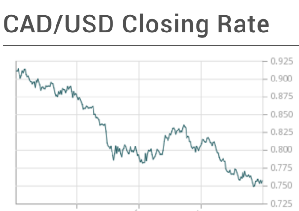 USD/CAD closing rate