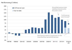 net borrowing summary