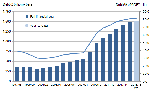 net debt summar