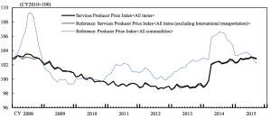 Services Producer Price Index