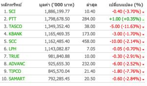 ดัชนีหลักทรัพย์ไทย