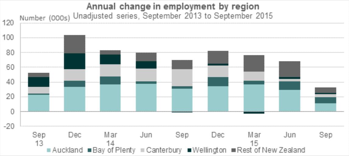 Employment Change q/q