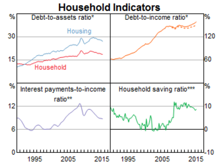 the household debt ratio