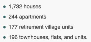 Building Permits s.a.