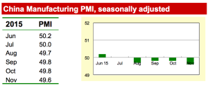 PMI REPORT ON CHINA MANUFACTURING DEC 15