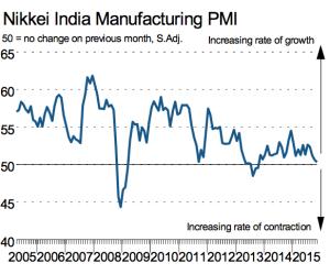 Nikkei India Manufacturing PMI I