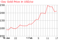 gold_30_day_o_x_USD