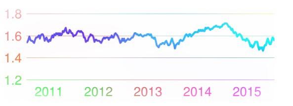 ปอนสเตอริงแลกเปลี่ยนดอลลาร์สหรัฐ