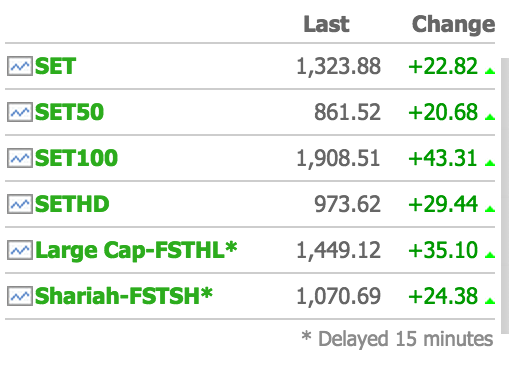 ดัชนีset indexปิดตลาดที่ราคาสูงสุดประจำวัน