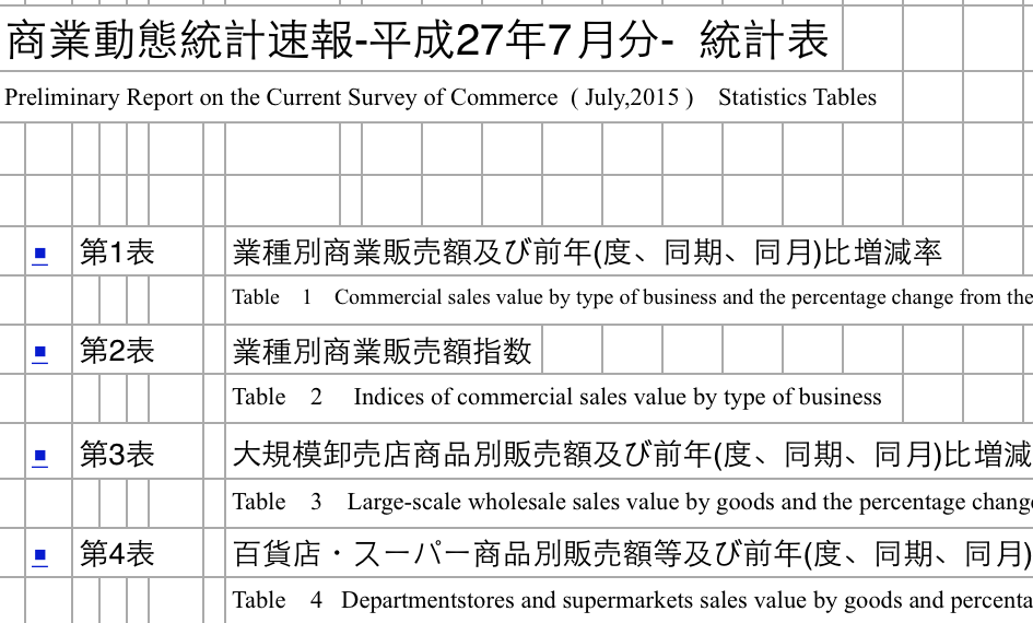 The comsumer price index for Japan