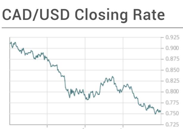 USD/CAD closing rate