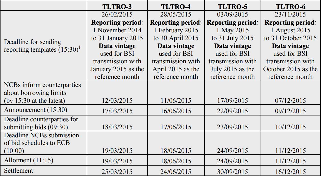 TLTRO calendar 2015