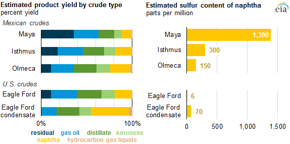 Crude oil swaps