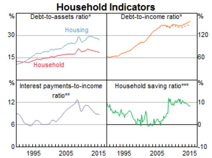 the household debt ratio
