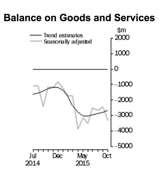 Trade balance AUD