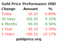 gold-price-performance-USD_x